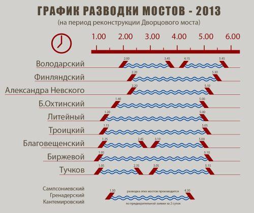 Развод мостов в СПб в 2018 году - график разводки мостов